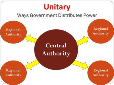 unitary form of Government